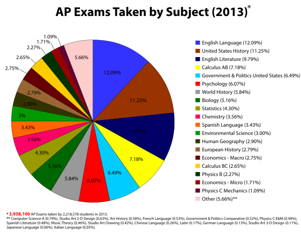 pie chart showing the most popular advanced placement exams